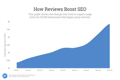 Chart showing the number of visitors to a website because of online reviews.